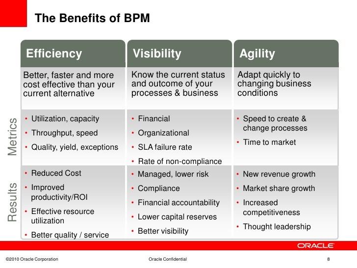 Main Nuances Of The Online Business Process Management