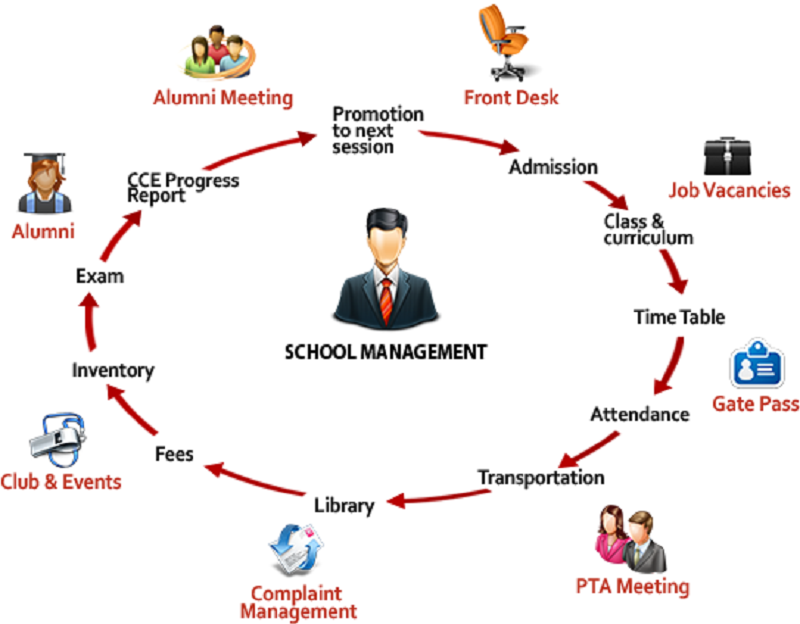 Use School Management Software App To Experience Better School Management